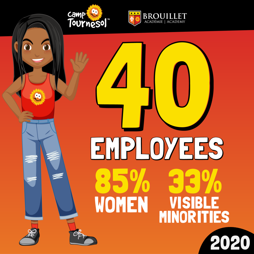 Celebrating 40 employees in 2020! 85% of whom are women and 33% of whom are visible minorities. Pictured is a cartoon young woman wearing a Camp Tournesol tank top.